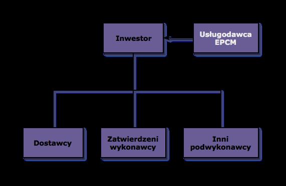 Formuła EPCM kontraktów budowlanych.